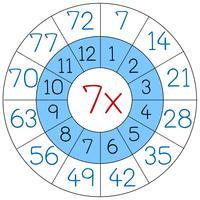 Numero sette cerchio multiplo