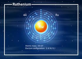 Concetto del diagramma dell'atomo del rutenio