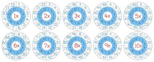 Set di cerchio di moltiplicazione