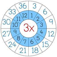 Numero tre cerchio di moltiplicazione