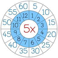 Numero cinque cerchio di moltiplicazione