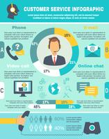 Supporto infografica call center vettore