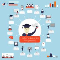 Infographics di istruzione superiore vettore