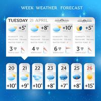 Layout del report delle previsioni del tempo della settimana