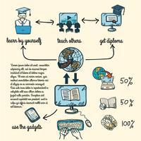 Infografica di educazione online