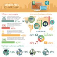 Internet delle cose infographic poster