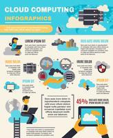 Infografica Cloud Computing