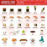 Sushi giapponese Infografica vettore