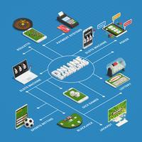 Diagramma di flusso isometrico di gioco del casinò online