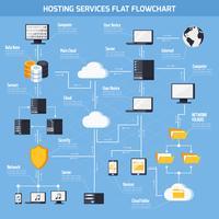 Diagramma di flusso dei servizi di hosting vettore