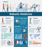 Layout di infografica di medicina robotica