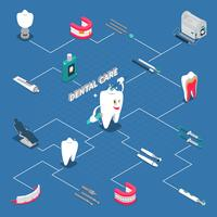 Diagramma di flusso isometrico di cure odontoiatriche vettore