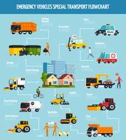 Diagramma di flusso piatto dei servizi municipali vettore