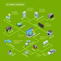 Banner isometrico infografica Internet of Things vettore