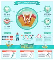 Insegna piana di Infographic Checkup Importance del dentista
