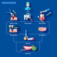 Dentista infografica piatta vettore