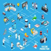 Layout di infografica di produzione di vaccini