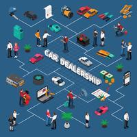Diagramma di flusso isometrico del concessionario auto
