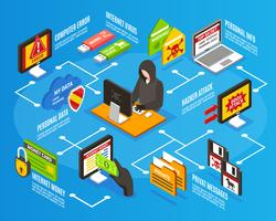 Infographics di hacker di Internet vettore
