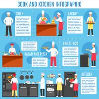 Cucina e cucina infografica vettore
