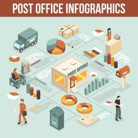 Infographics isometrico dell'ufficio postale