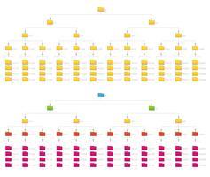 Diagramma di flusso della struttura organizzativa numerica verticale della cartella dei file di rete del computer