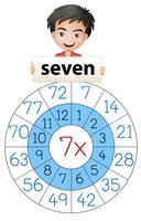 Cerchio di moltiplicazione del numero di matematica