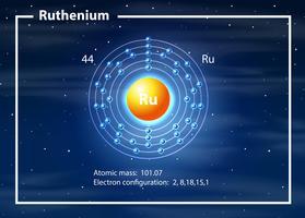 un diagramma atomico di Rutenio vettore