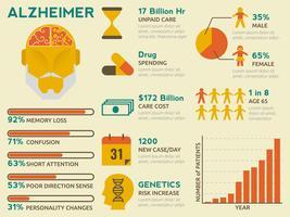infografica di alzheimer vettore