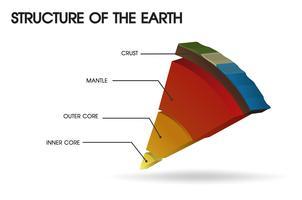 Struttura della Terra. vettore