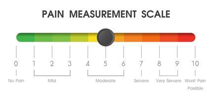 Strumenti utilizzati per misurare il livello di dolore dei pazienti negli ospedali. vettore