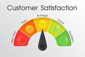 Strumenti per misurare il livello di soddisfazione del cliente con il servizio dei dipendenti. vettore
