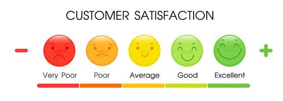 Strumenti per misurare il livello di soddisfazione del cliente con il servizio dei dipendenti vettore