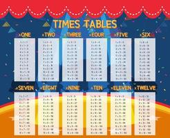 Tabelle dei tempi di matematica