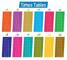 Tabelle colorate dei tempi di matematica