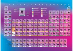 Vettore di tavola periodica trasparente