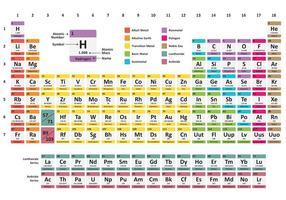 Tavola periodica arcobaleno vettore