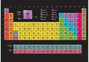 Tavola periodica colorata vettore
