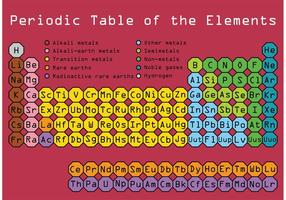 Vettore di tavola periodica