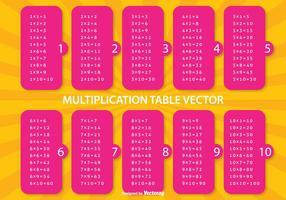 Illustrazione della tabella di moltiplicazione