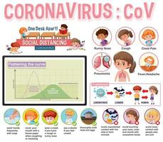 cartellonistica coronavirus con sintomi e protezioni vettore