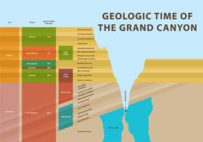 Tempo geologico del Grand Canyon vettore